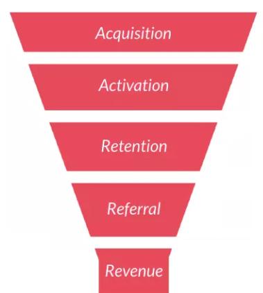Growth Funnel用戶增長五步曲:AARRR要做足